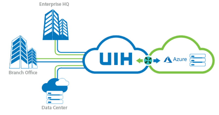 UIH : Cloud Direct for Microsoft Azure ExpressRoute